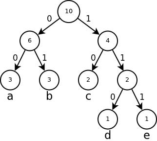 Huffman Coding - Python Implementation - Bhrigu Srivastava
